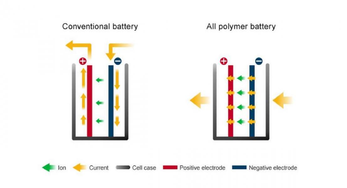 Baterias de Ions de Litio mais baratas são Licenciadas pela Nissan